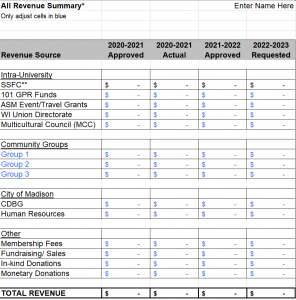 all revenue summary